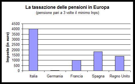 Grafico1_pensioni